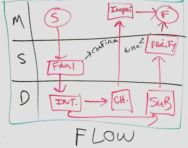 Interaktyviosios lentos diagramos pavyzdys