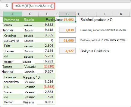 Naudodami matricas galite apskaičiuoti pagal tam tikras sąlygas. = SUM (IF (pardavimas>0, pardavimas)) susumuos visas reikšmes, kurios yra didesnės nei 0 diapazonui, vadinamam pardavimais.