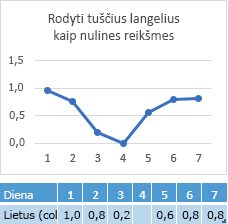 Trūkstamų reikšmių diagrama, kurioje atitinkamos eilutės nuo nulio dieną 4 langelyje duomenų reikšmė