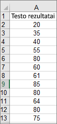 Duomenys, naudojami histogramos pavyzdžiui sukurti