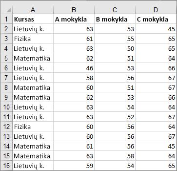 Iškirptų duomenų, naudojamų kuriant lauko ir linijos diagramos pavyzdį, paveikslėlis