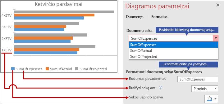 Skirtingų duomenų sekų formatavimas skirtuke Formatas