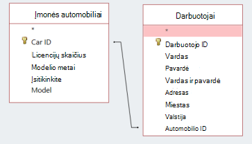 Ekrano fragmentas su dviem lentelėmis, rodančiomis bendrą ID