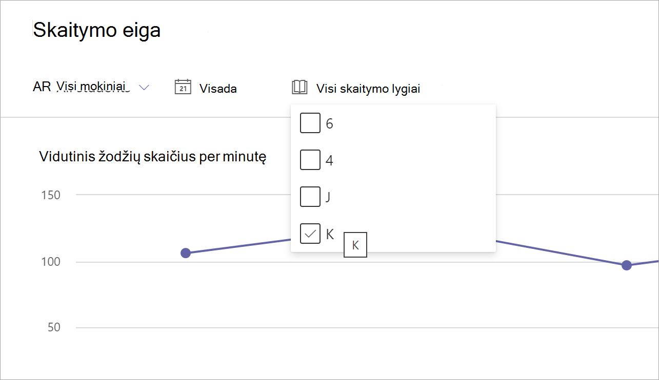 ekrano kopija, kurioje rodomos skaitymo eigos filtravimo parinktys: Visi mokiniai, Visi laikai, Visi skaitymo lygiai. Pasirinktas skaitymo lygių išplečiamasis meniu, o 6, 4, j ir k lygiai siūlomi kaip parinktys. Grafikas matomas fone.