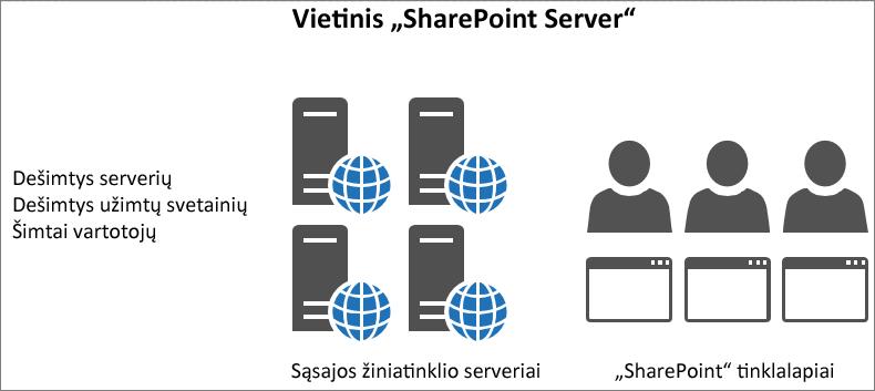Rodo srautą ir įkėlimą vietiniuose sąsajos žiniatinklio serveriuose