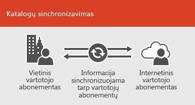Norėdami išlaikyti vietinių ir internetinių vartotojo abonementų informaciją sinchronizuotą, naudokite katalogų sinchronizavimą
