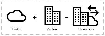 Hibridinio diegimo apibrėžimas