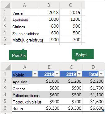"""Prieš ir po vaizdų iš """"5x3"""" duomenų tinklelio, kuris bus naudojamas kuriant """"Office"""" scenarijų, kad jį konvertuotų į """"Excel"""" lentelę, kurioje yra eilutė ir stulpelis, tada formatuoti duomenis kaip valiutą."""