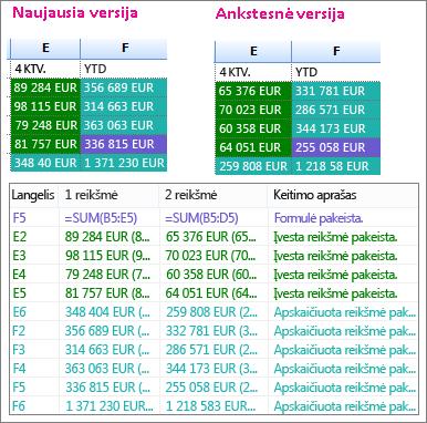 Darbaknygės dviejų versijų rezultatų palyginimas