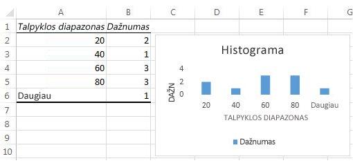 Histogramos lentelės duomenys ir diagrama