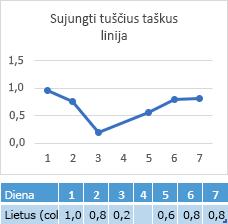 Duomenų trūksta dieną 4 langelyje diagramos ryšį per dieną 4