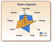 Radaro tipo diagrama