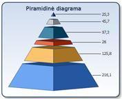Piramidinė diagrama