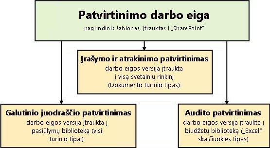 Trys darbo eigos, kurias kuriant remiamasi patvirtinimo darbo eigos šablonu