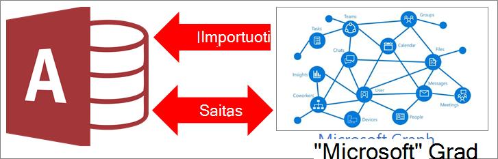 """Prisijungimas prie """"Microsoft Graph"""" prieigos apžvalga"""