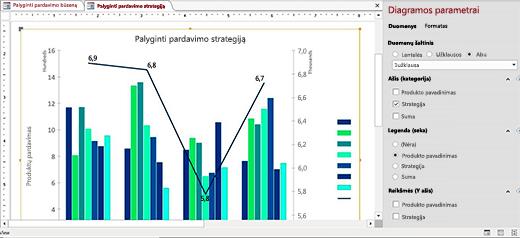 Naujos diagramos duomenims vizualizuoti