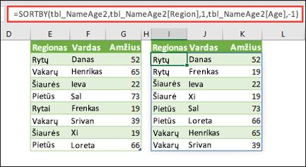 Rūšiuokite lentelę pagal regioną didėjimo tvarka, tada pagal kiekvieno asmens amžių mažėjimo tvarka.