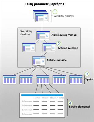 """Diagrama, kurioje pavaizduota svetainės, antrinės svetainės, sąrašo ir elemento """"SharePoint"""" saugos aprėptis."""