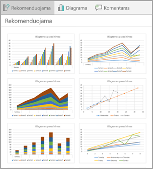 Dizaino rekomenduojamos diagramos duomenis