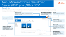 SharePoint 2007 to Office 365