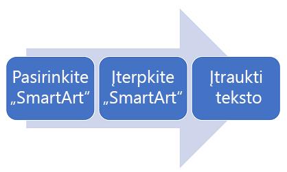 Proceso diagrama iš kairės į dešinę.