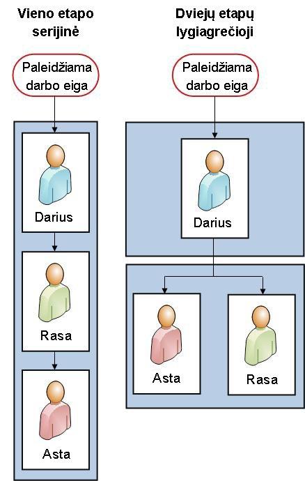 Abiejų versijų struktūrinės diagramos