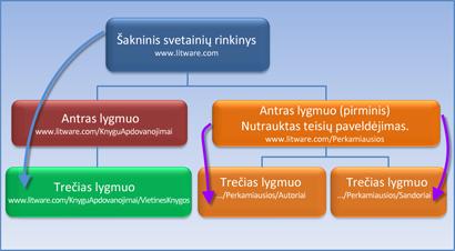 Diagrama, kurioje rodomas svetainių rinkinys, kurio teisių paveldėjimas sustabdytas.