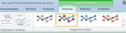 Kontekstinis skirtukas Diagramos įrankiai bus rodomas tik pasirinkus diagramą.