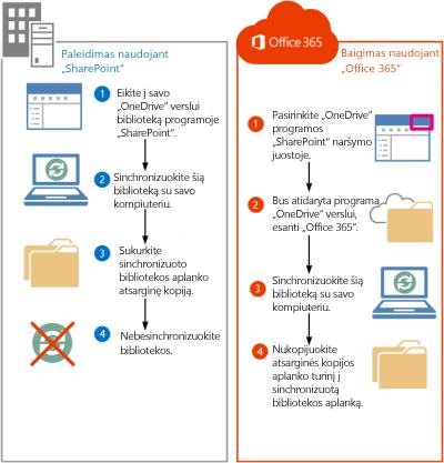 """Veiksmai, kaip perkelti """"SharePoint 2013"""" failus į """"Office 365"""""""
