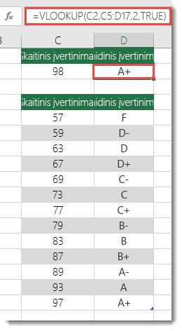 Formulė langelyje D2 yra =VLOOKUP(C2,C5:D17,2,TRUE)