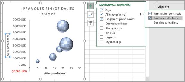 Meniu Chart Elements