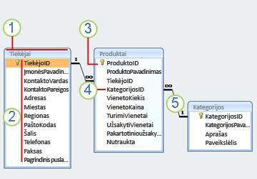 reliacinės diagrama