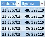 Platumos ir ilgumos duomenys