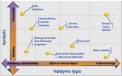 Lanksčios valdomų metaduomenų konfigūracijos