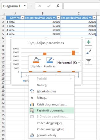 Dešiniuoju pelės mygtuku spustelėkite kategorijos ašį ir Pažymėti duomenis