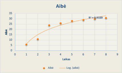Sklaidos diagrama su logaritmine krypties linija