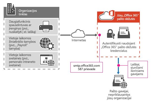 """Rodo, kaip daugiafunkcis spausdintuvas jungiasi prie """"Office 365"""" naudojant SMTP kliento pateiktą informaciją."""