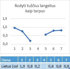 Duomenų trūksta dieną 4 langelyje, diagrama, kurioje eilutės tarpas