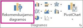 Mygtukas Rekomenduojamos diagramos skirtuke Įterpimas