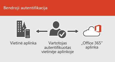 Naudojant bendrąją autentifikaciją, tą patį abonementą galima naudoti vietinėje ir interneto aplinkoje