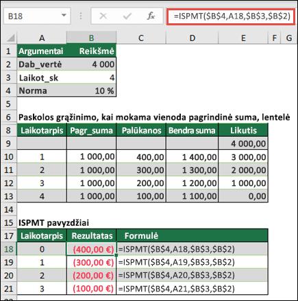 Funkcijos ISPMT pavyzdys su lyginamuoju kredito amortizacija
