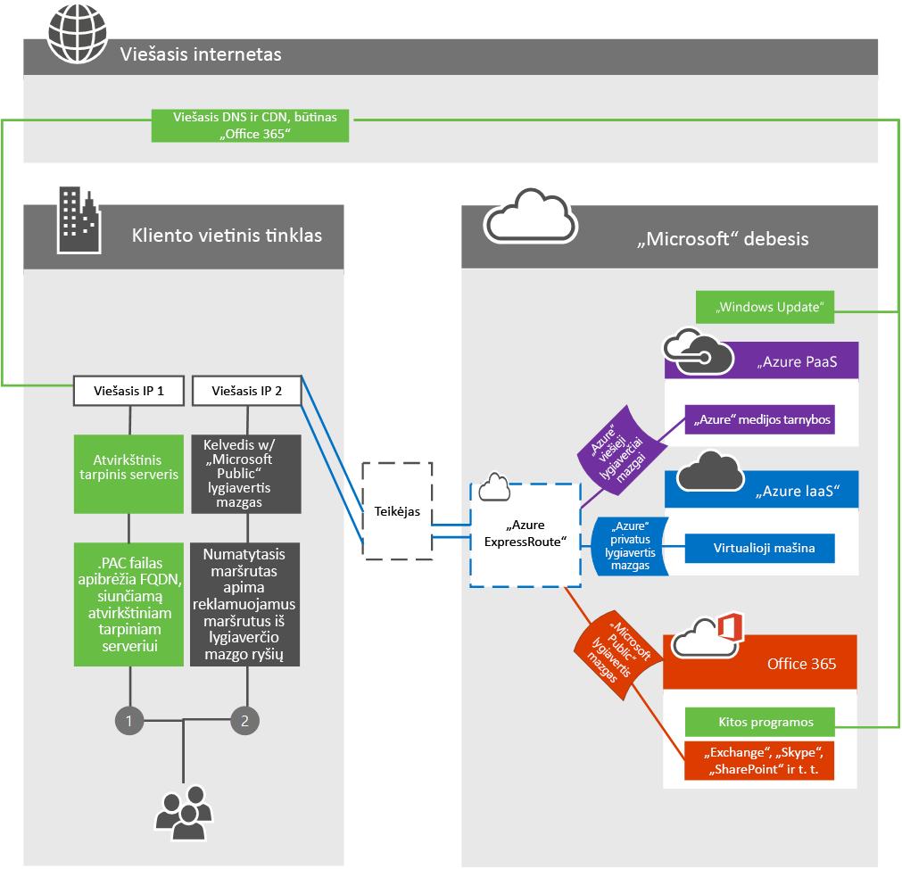 ExpressRoute klientų krašto tinklą