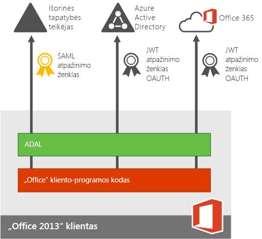 """Modernusis autentifikavimas """"Office 2013""""įrenginių programoms."""