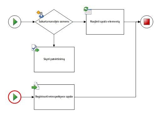 Diagramoje turi būti tik viena darbo eiga ir viena pradžios forma