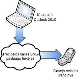Trečiosios šalies SMS tiekėjo naudojimas