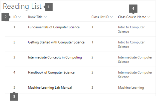 Skaitinių sąrašas su paaiškinimais, kad jie atitiktų kursų sąrašą