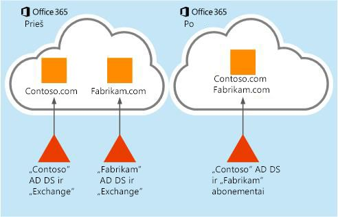 """Kaip perkelti pašto dėžutės duomenis iš vieno """"Office 365"""" nuomotojo į kitą"""