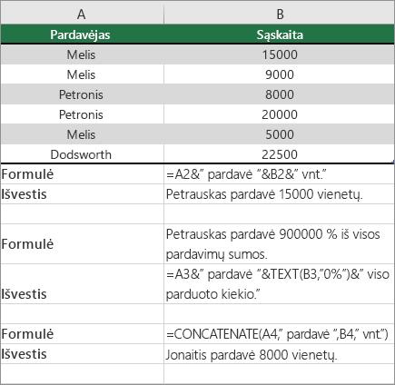 Pavyzdžiai, kaip PF sujungia tekstą ir skaičius