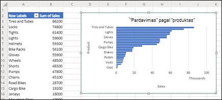 """Rekomenduojama """"PivotTable"""" ir """"Pivot"""" lentelė įtraukta į naujai įterptą darbalapį."""