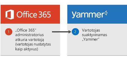 """Diagrama, kurioje rodoma, kad kai """"Office 365"""" administratorius atkuria vartotoją, vartotojas """"Yammer"""" yra vėl suaktyvinamas."""